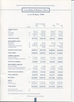 Consolidated Balance sheet as at the end of the financial year