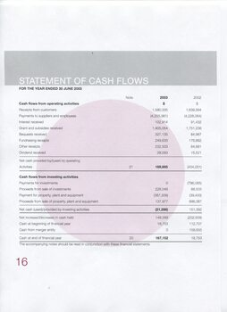 Statement of Cash Flows from operating and investing activities
